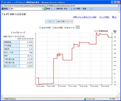 FXライブテクニカル指標ランキング0901228c