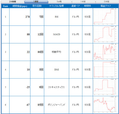 セントラル短資FXライブ直近1週間テクニカルランキング101108