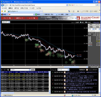 フォレックストレードのチャート画面091029