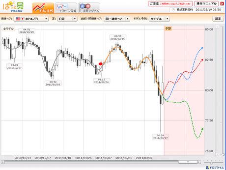 FXライブドル円予想20110315dc