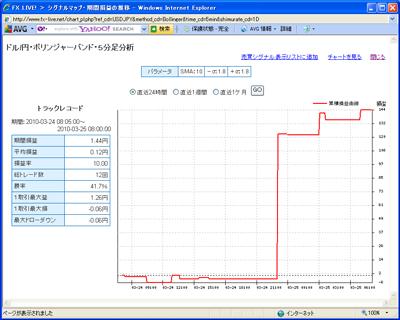 セントラル短資FXライブテクニカル指標ランキング100325b