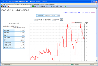 FXライブテクニカル指標ランキング0901129d