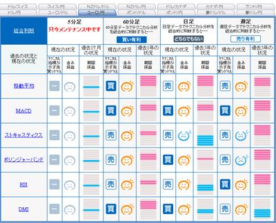 セントラル短資のFXライブでユーロ円のシグナルマップユーロ円090731