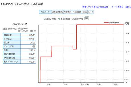 セントラル短資FXライブ20110330b