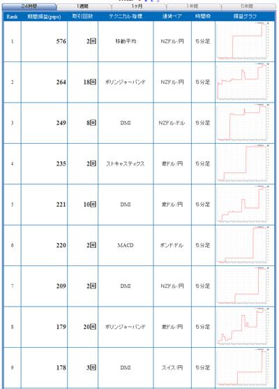 FXライブテクニカル指標ランキング0901030b2