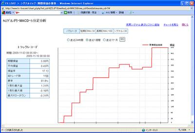 FXライブテクニカル指標ランキング0901110c