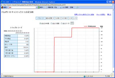 FXライブテクニカル指標ランキングドル円090929