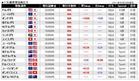FXCMジャパン証券110529c