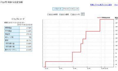 セントラル短資FXライブ直近1週間テクニカルランキング101108b