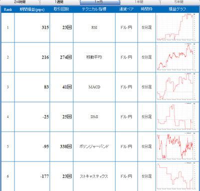 セントラル短資FXライブ直近24時間テクニカルランキング101115