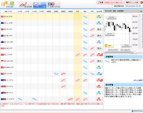 FXライブドル円予想20110322