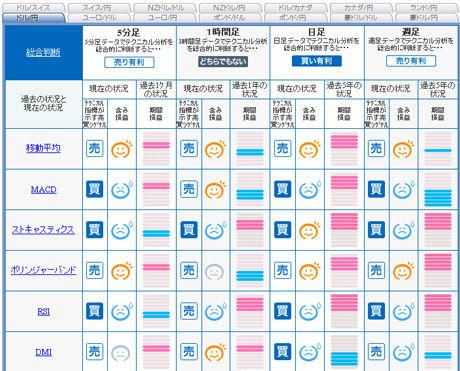 ドル円予想FXライブ0125d