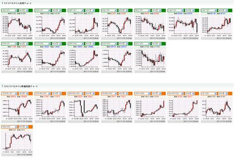 DMMFXの評判のチャート0117