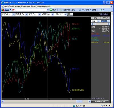 アレグロチャートによるダウ/金/原油/ドル円/日経の比較091202