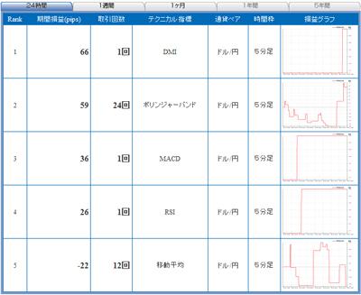 セントラル短資FXライブテクニカル指標ランキング100519