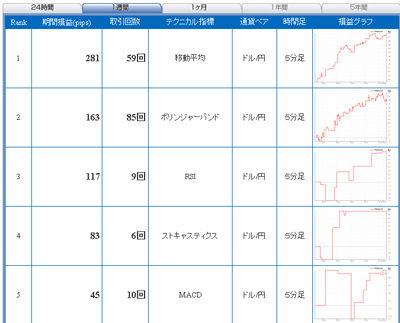 FXライブ売買シグナル1220a