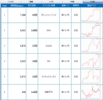 セントラル短資FXライブ豪ドル円 5年間で戦績1位のテクニカル指標