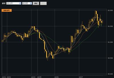 クリック証券評判チャート20101027b