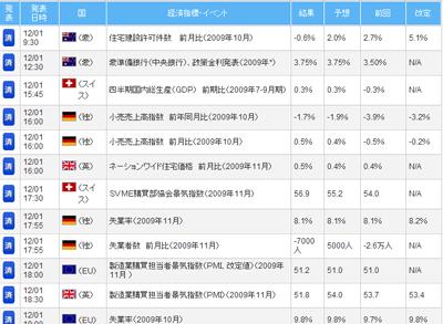 FXライブ経済指標評判評価検証091203