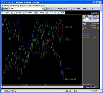 アレグロチャートによるダウ/金/原油/ドル円/日経の比較091201