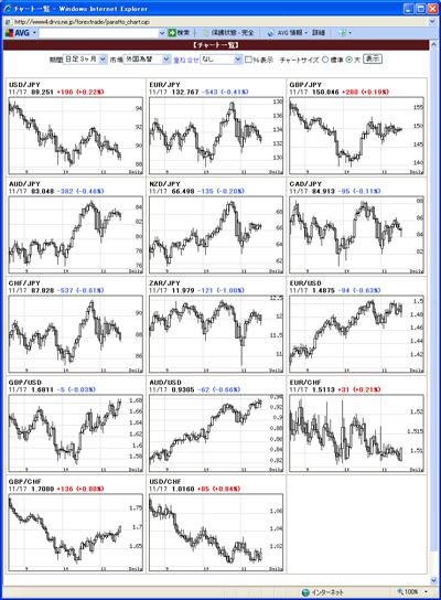 アレグロチャートによるFX通貨チャート一覧091118