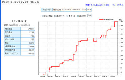 FXライブ ドル円の過去5年間 テクニカルランキング100913b