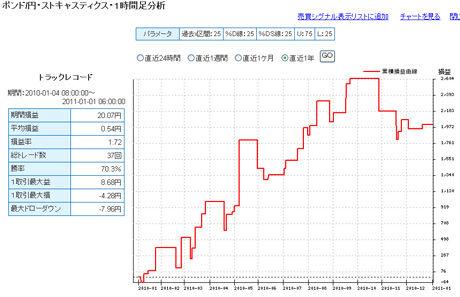 ポンド円予想FXライブ20110103b