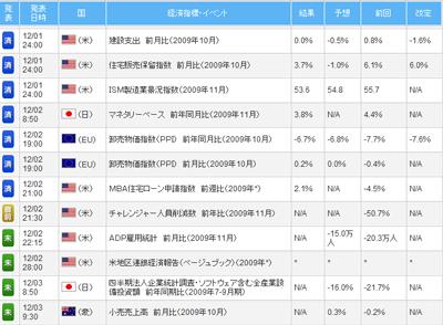 FXライブ経済指標評判評価検証091203b