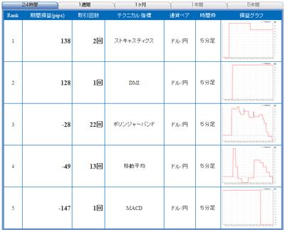 セントラル短資FXライブテクニカル指標ランキング100520