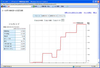 FXライブテクニカル指標ランキング0901001
