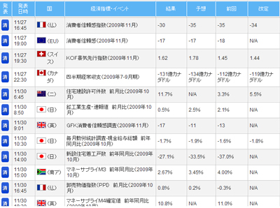FXライブ経済指標評判評価検証091201f