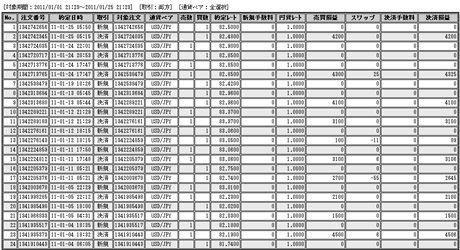 外為オンライン評判の成績110125b