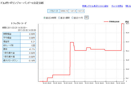 セントラル短資FXライブ20110330d