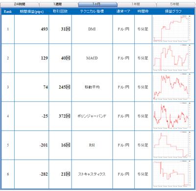 FXライブテクニカル指標ランキング0901228b