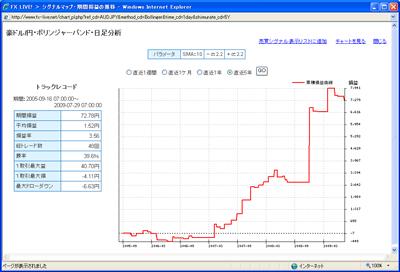 セントラル短資のFXライブでドル円のテクニカル指標ランキング豪ドル円5年間0907301位