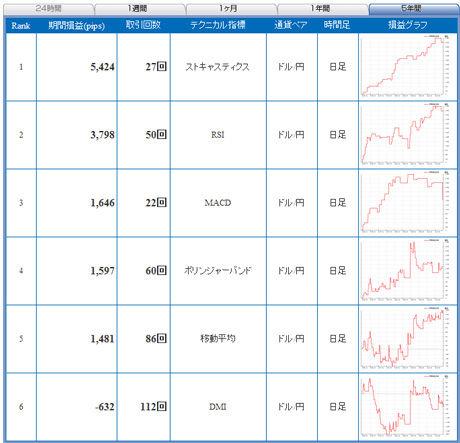 ドル円予想FXライブ20110103b