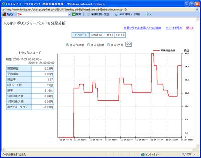 FXライブテクニカル指標ランキング0901124c