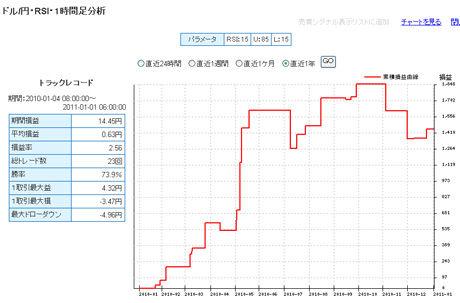ドル円あFXライブ20110103