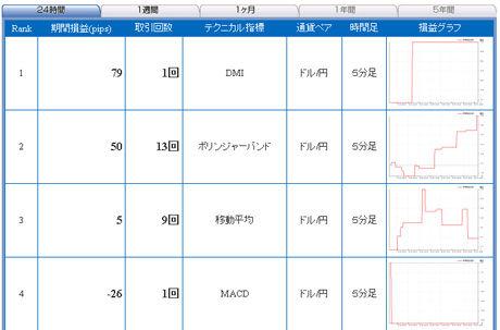 ドル円予想FXライブ20110104