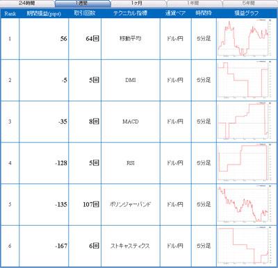 セントラル短資FXライブテクニカル指標ランキング100604b