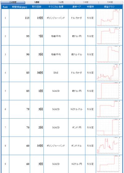 FXライブテクニカル指標ランキング0901009b