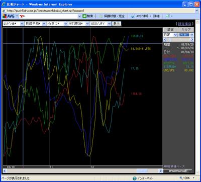 フォレックストレードアレグロチャート画面091228b