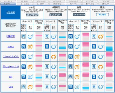 ドル円予想FXライブ0117