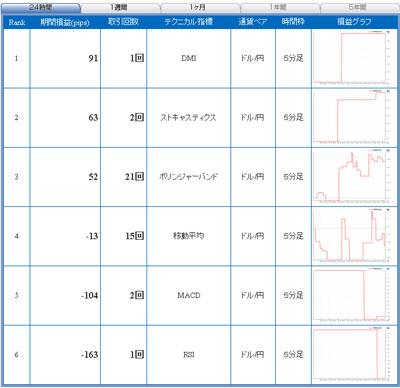 セントラル短資FXライブテクニカル指標ランキング100604