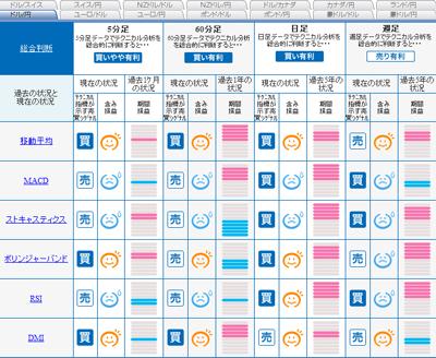 FXライブシグナルマップドル円0901016