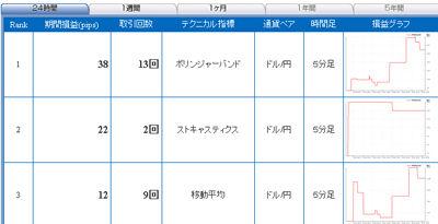 FXライブ売買シグナル1222a