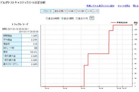FXライブドル円予想110117b