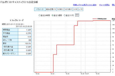ドル円予想FXライブ0117b
