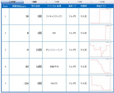 セントラル短資FXライブテクニカル指標ランキング100422