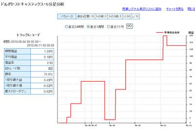 セントラル短資FXライブテクニカル指標ランキング100610c